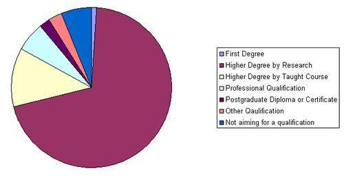 Further study breakdown for postgrads