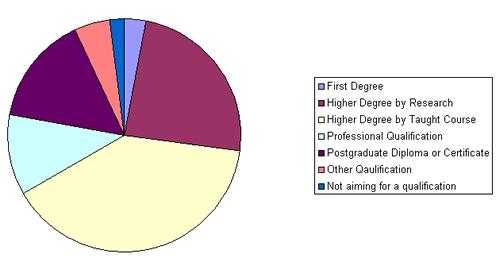 Further study breakdown